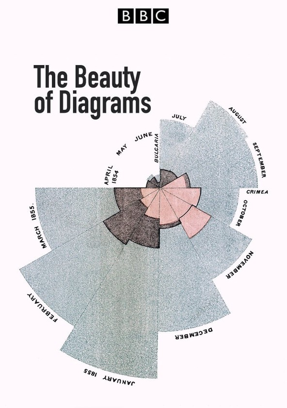 The Beauty of Diagrams
